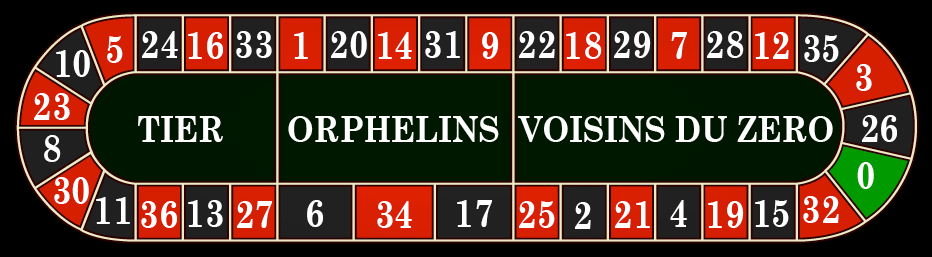 Roulette orphelins